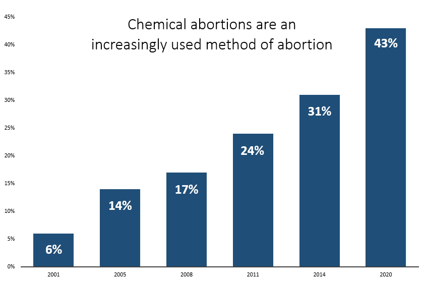 Chemical abortions are an increasingly used method of abortion